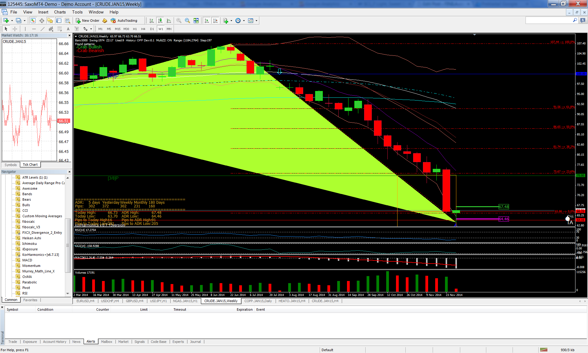 Crude oil , weekly forecast, 2014-12-01