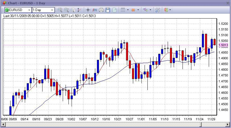 Best moving averages in forex