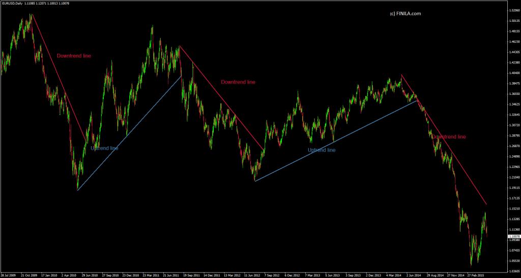 trend lines finilacom