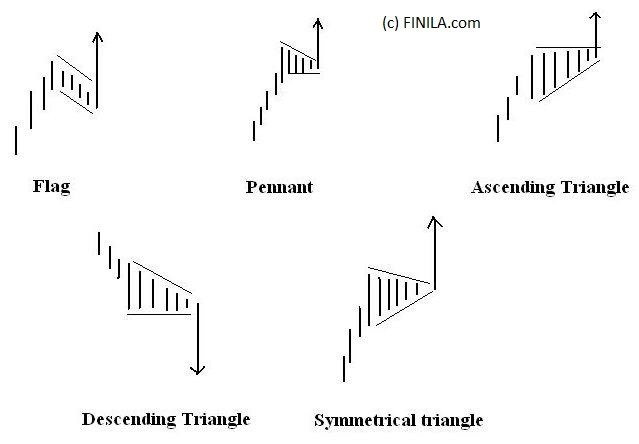 triangle, flag, pennant patterns