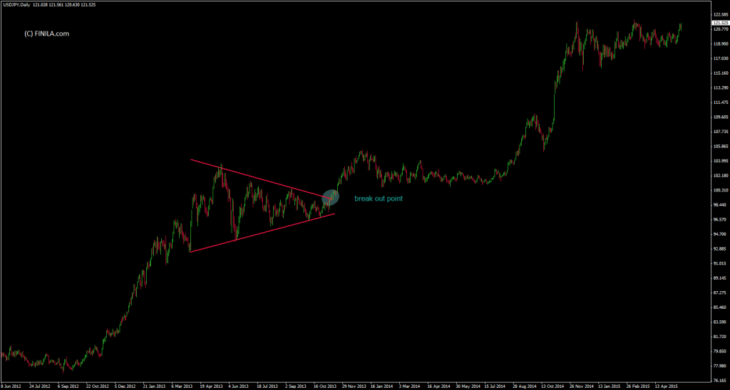 triangle pattern finilacom c