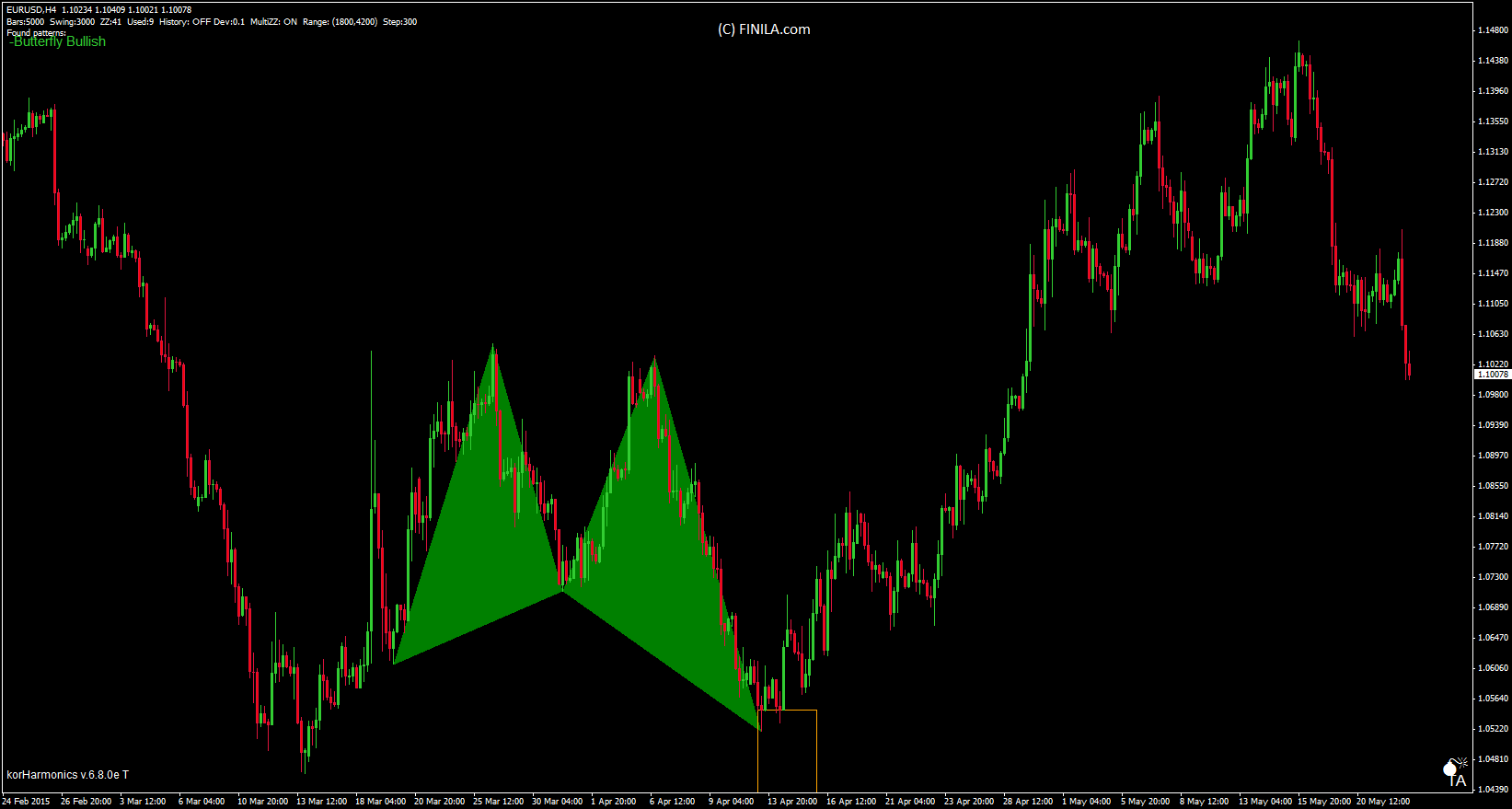 Harmonic patterns | Best trading tools and information