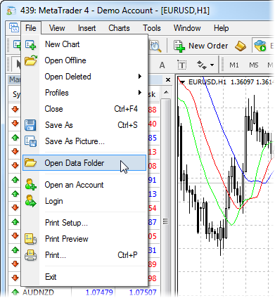 Best forex 4 templates