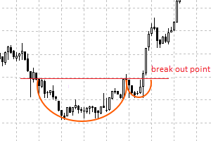 cup and handle finilacom