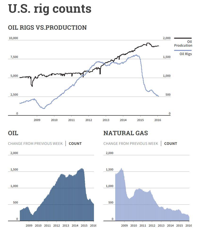 Oil Stock Quote: Crude Oil Rig Counts Production Finilacom